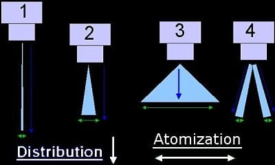 Injector distribution and atomization