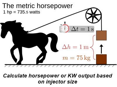 Calculate hp or KW based on injector size